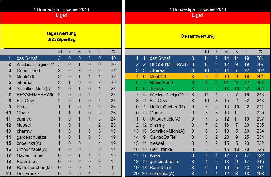 Auswertung 8(25)Spieltag Liga1.jpg
