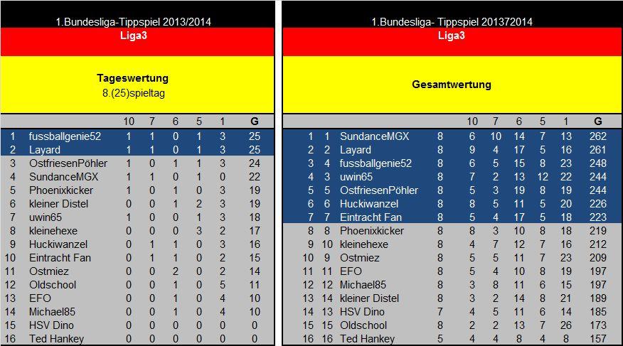 Auswertung 8(25)Spieltag Liga3.jpg