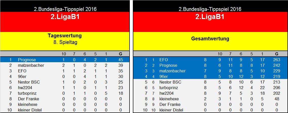 Auswertung 8.Spieltag(2. Liga B1.jpg