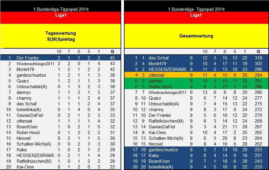 Auswertung 9(26)Spieltag Liga1.jpg