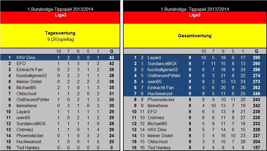 Auswertung 9(26)Spieltag Liga3.jpg