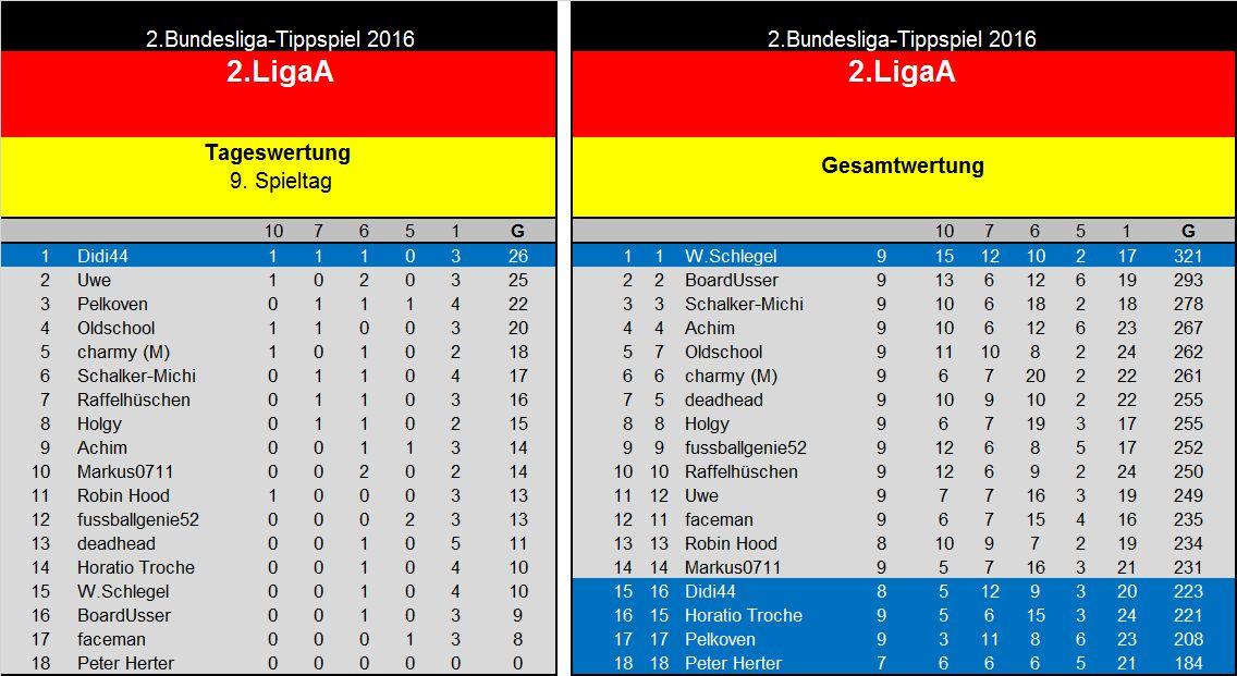 Auswertung 9..Spieltag(2. Liga A.jpg
