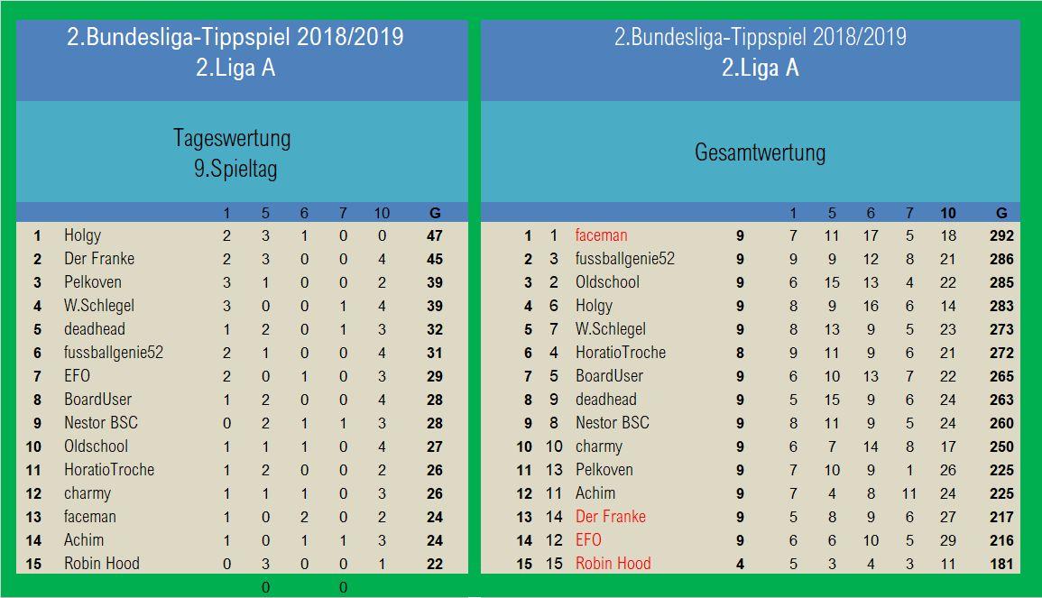 Auswertung 9.Spieltag 2.Liga A.jpg