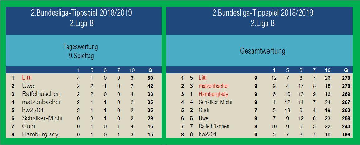 Auswertung 9.Spieltag 2.Liga B.jpg
