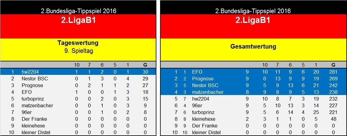 Auswertung 9.Spieltag(2. Liga B1.jpg