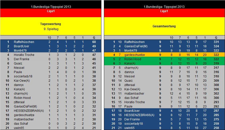 Auswertung 9.Spieltag Liga1.jpg