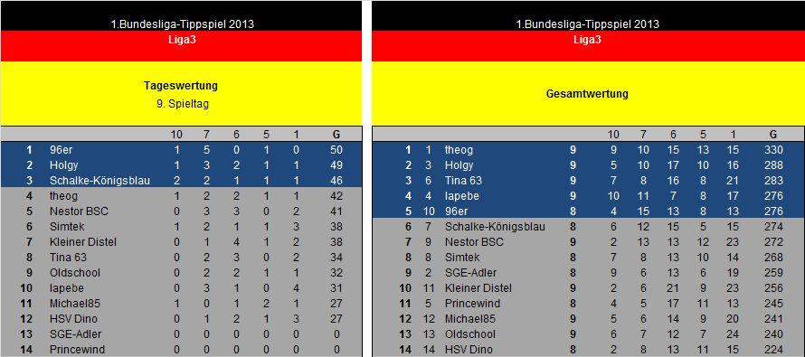 Auswertung 9.Spieltag Liga3.jpg