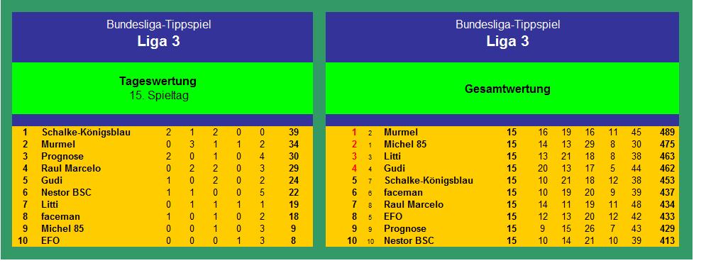 Auswertung Liga3 1718(1) - 8.png