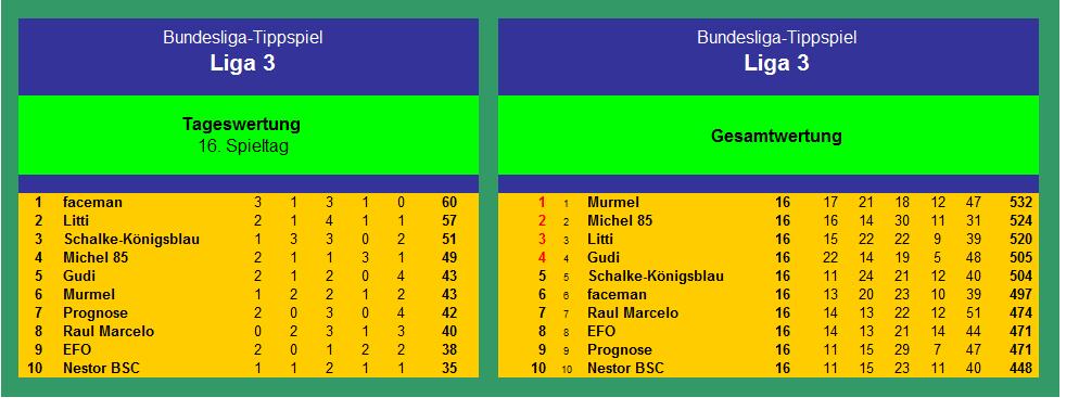 Auswertung Liga3 1718(1) - 9.png