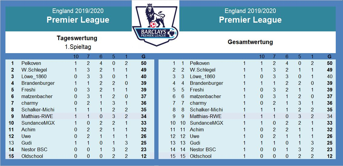 Auswertung1.Spieltag Premier League.jpg