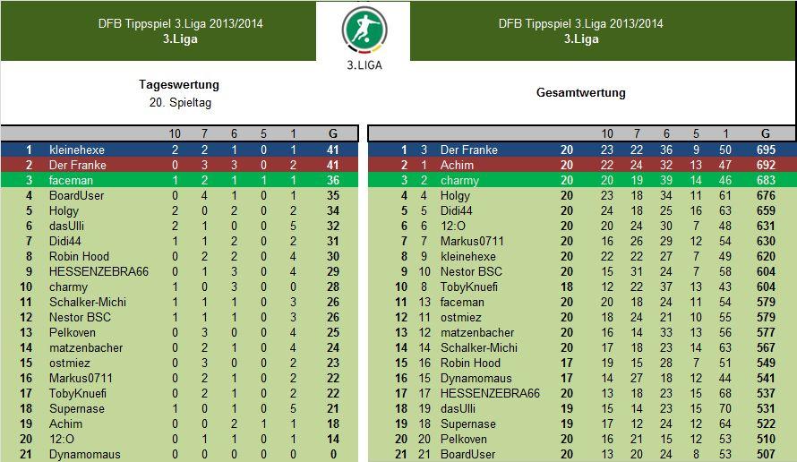 Auswertung3.Liga 20.Spieltag.jpg