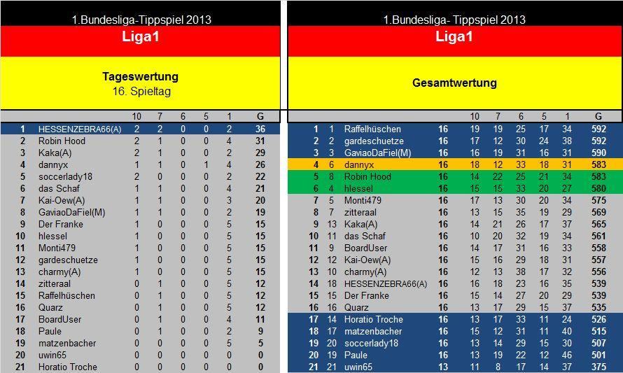Endauswertung 17.Spieltag Liga1.jpg