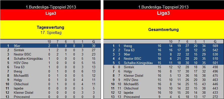 Endauswertung 17.Spieltag Liga3.jpg