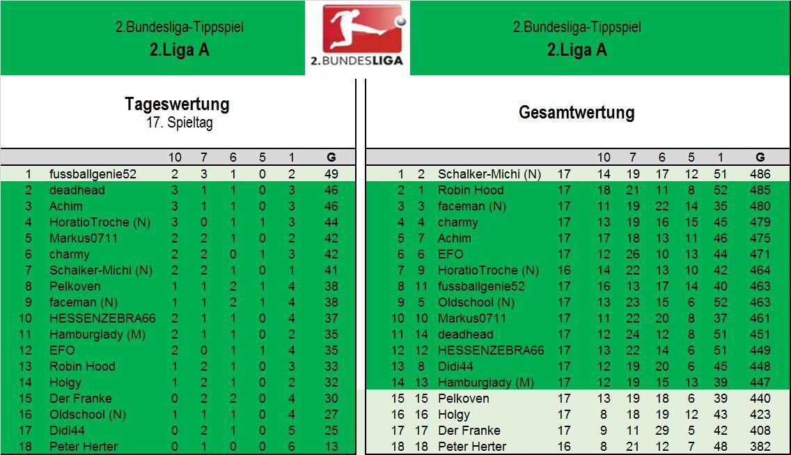 Endauswertung 2.Liga A 17.Spieltag.jpg