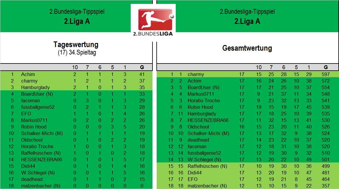 Endauswertung 2.Liga A 34.Spieltag.jpg