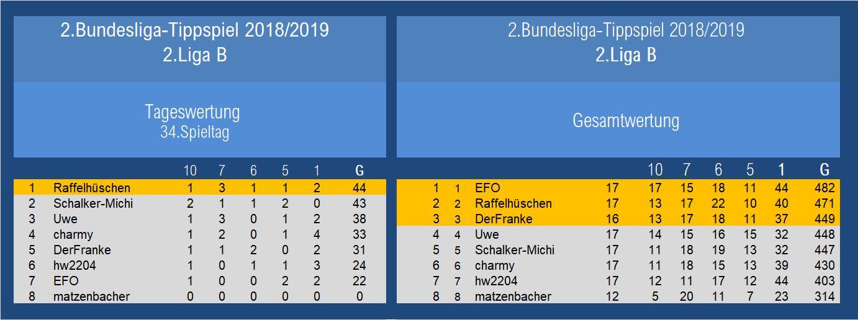 Endauswertung 2.Liga B 34.Spieltag.jpg