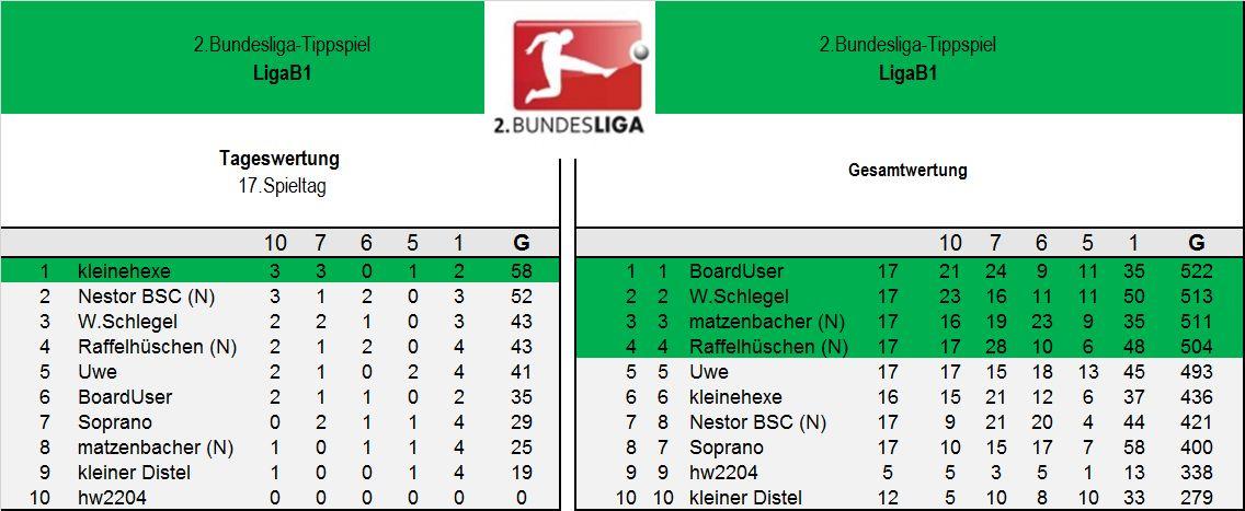 Endauswertung 2.Liga B1 17.Spieltag.jpg