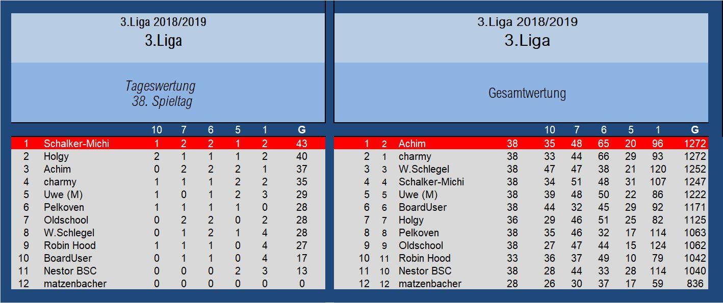 Endauswertung 3.Liga 38.Spieltag.jpg