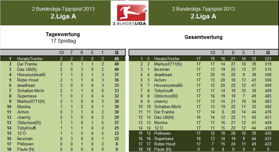 Entauswertung 2.LigaA 17.Spieltag.jpg