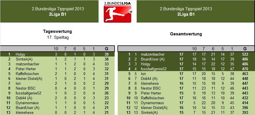 Entauswertung 2.LigaB1 17.Spieltag.jpg