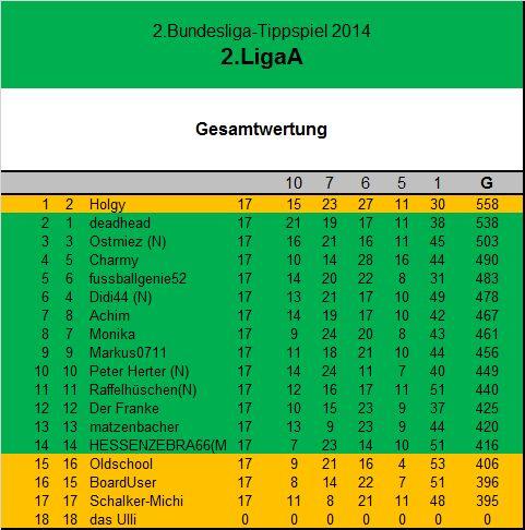 Gesamtwertung 2 Liga A17.Spieltag.jpg