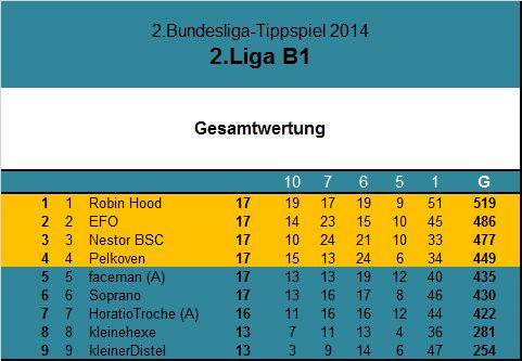 Gesamtwertung 2 Liga B117.Spieltag.jpg