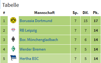 Bundesliga 8. spieltag 2019