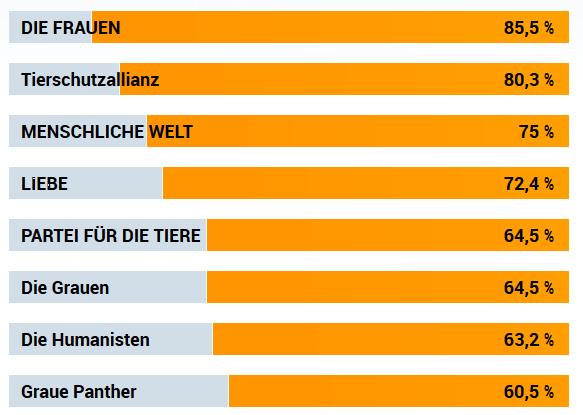 Screenshot_2019-05-03 Wahl-O-Mat zur Europawahl 2019 Ergebnis(1).png