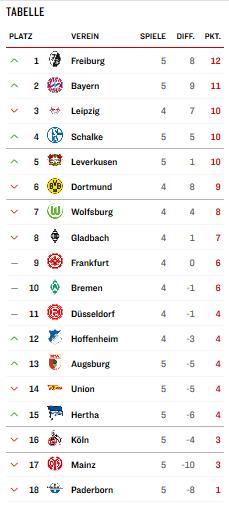 Screenshot_2019-09-21 Live-Konferenz Bundesliga 5 Spieltag Saison 2019 20(1).png