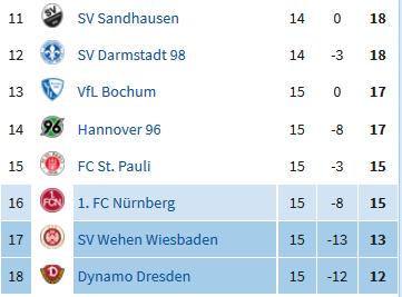 Screenshot_2019-12-01 2 Bundesliga 2019 2020.png