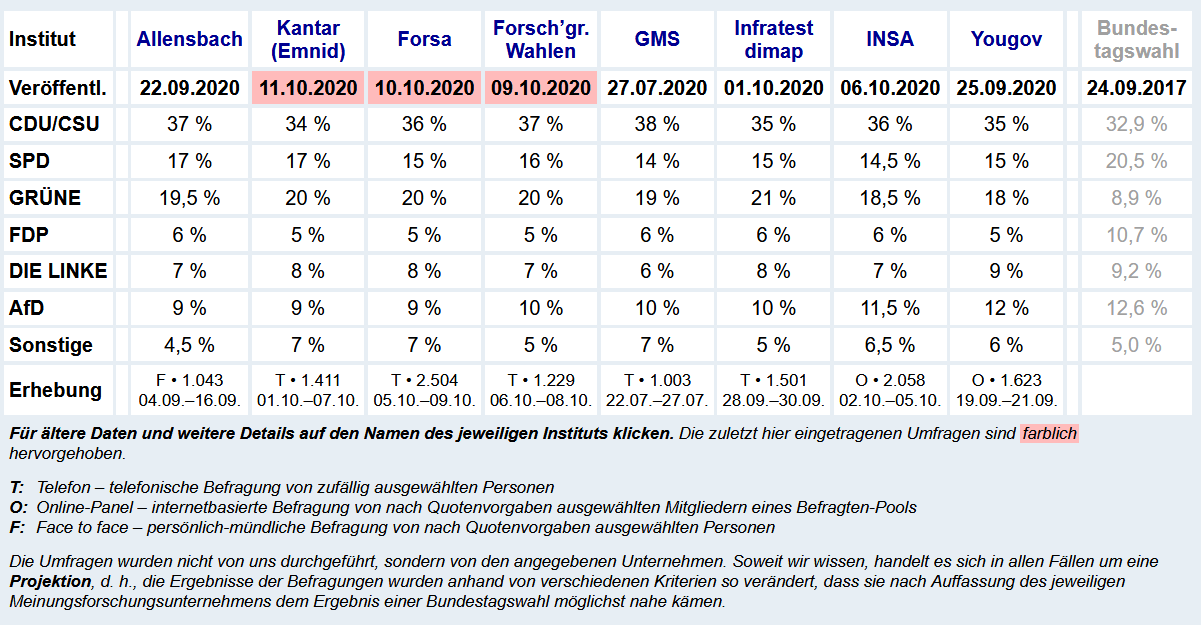 Screenshot_2020-10-11 Wahlumfragen zur Bundestagswahl.png