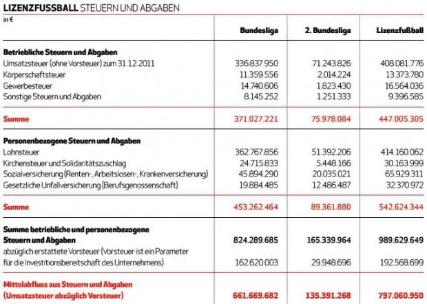Bundesliga Steuern und Abgaben